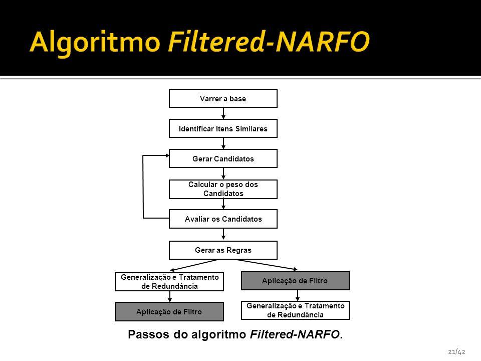 21/42 Aplicação de Filtro Varrer a base Identificar Itens Similares Gerar Candidatos Calcular o peso dos Candidatos Avaliar os Candidatos Gerar as Reg
