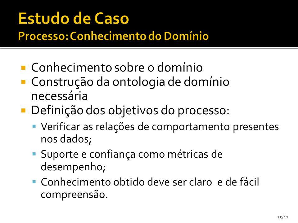 25/42 Conhecimento sobre o domínio Construção da ontologia de domínio necessária Definição dos objetivos do processo: Verificar as relações de comport