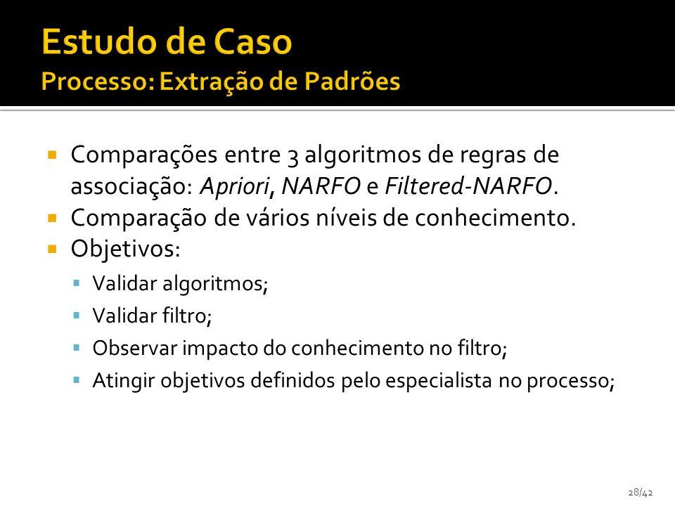 28/42 Comparações entre 3 algoritmos de regras de associação: Apriori, NARFO e Filtered-NARFO. Comparação de vários níveis de conhecimento. Objetivos: