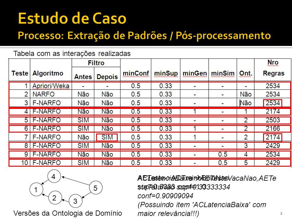 29/42 1 2 5 3 4 Tabela com as interações realizadas Versões da Ontologia de Domínio ACLatenciaMuitoBaixa~ACLatenciaBaixa AETesteVacaNao,AETesteTatuNão