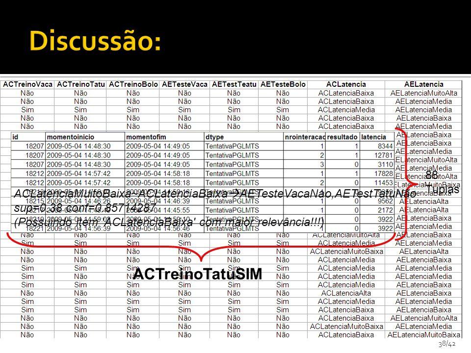 38/42 ACTreinoTatuSIM 88 Tuplas ACLatenciaMuitoBaixa~ACLatenciaBaixa AETesteVacaNao,AETestTatuNão sup=0.38 conf=0.85714287 (Possuindo item 'ACLatencia