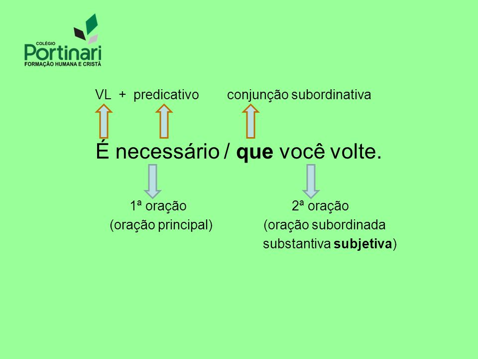 VL + predicativo conjunção subordinativa É necessário / que você volte. 1ª oração 2ª oração (oração principal) (oração subordinada substantiva subjeti