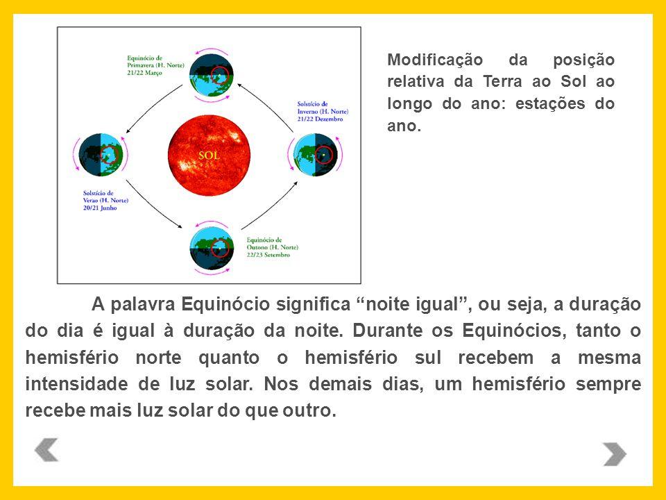 Modificação da posição relativa da Terra ao Sol ao longo do ano: estações do ano. A palavra Equinócio significa noite igual, ou seja, a duração do dia