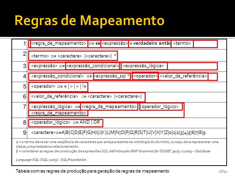 16/42 1 ::= se = verdadeiro então 2 ::= { } α 3 ::= | 4 ::= 5 ::= = | > | < | != 6 ::= { } 7 ::= 8 ::= AND | OR 9 ::=A|B|C|D|E|F|G|H|I|J|K|L|M|N|O|P|Q|R|S|T|U|V|X|Y|Z|0|1|2|3|4|5|6|7|8|9 α = o termo deve ser uma seqüência de caracteres que esteja presente na ontologia do domínio, ou seja, deve representar uma classe, propriedade ou relacionamento.