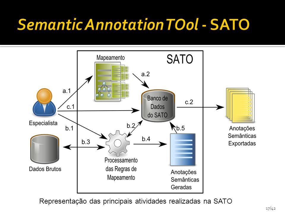 17/42 Representação das principais atividades realizadas na SATO