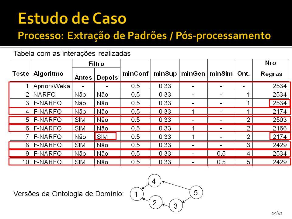 29/42 1 2 5 3 4 Tabela com as interações realizadas Versões da Ontologia de Domínio: