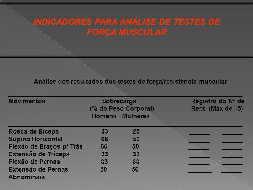 TOTAL DE REPETIÇÕES (MÁXIMO DE 105) Nível de Força/Resistência Muscular Total de Repetições Muito Elevada91 - 105 Elevada77 - 90 Intermediária63 - 76 Regular49 - 62 Baixa35 - 48 Muito Baixa35 - 48 Muito Fraco menor 35 INDICADORES PARA ANÁLISE DE TESTES DE FORÇA MUSCULAR