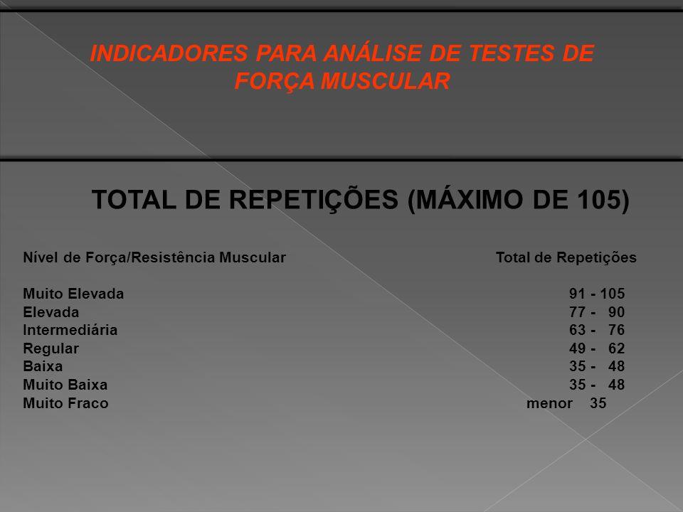 TOTAL DE REPETIÇÕES (MÁXIMO DE 105) Nível de Força/Resistência Muscular Total de Repetições Muito Elevada91 - 105 Elevada77 - 90 Intermediária63 - 76