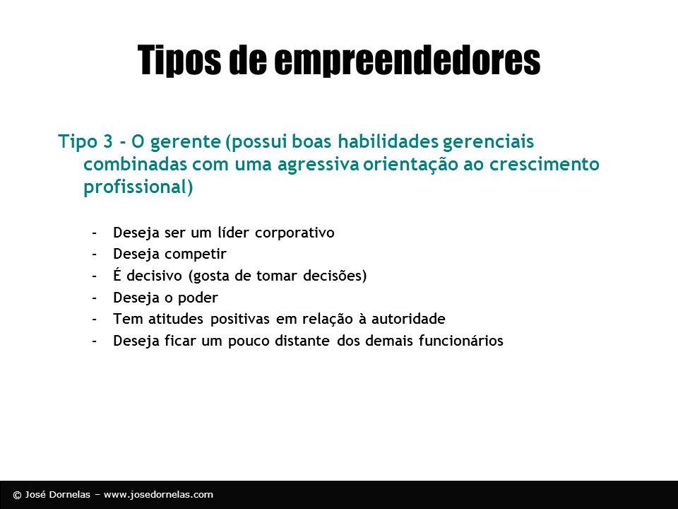 © José Dornelas – www.josedornelas.com Tipos de empreendedores Tipo 3 - O gerente (possui boas habilidades gerenciais combinadas com uma agressiva ori