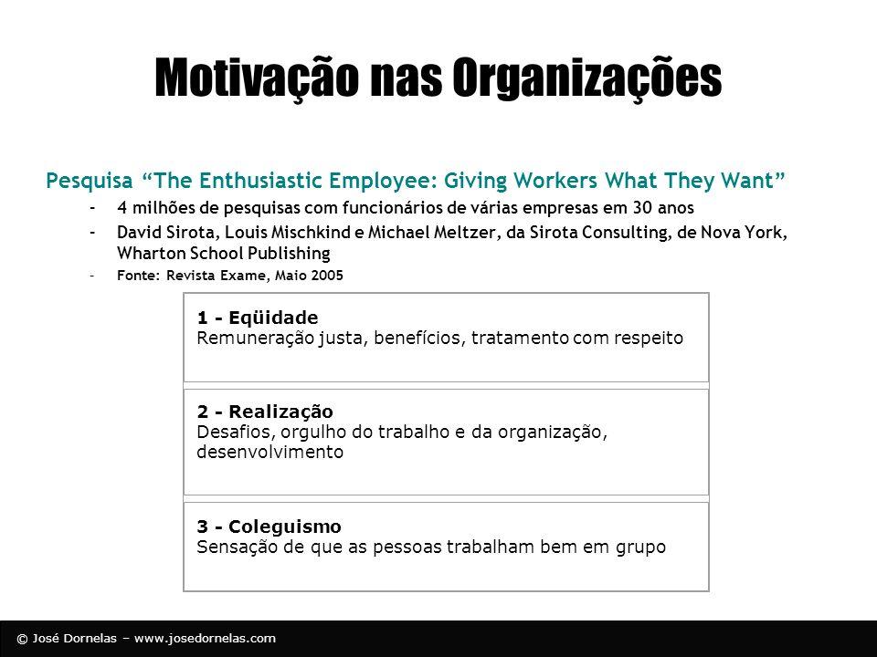 © José Dornelas – www.josedornelas.com Motivação nas Organizações Pesquisa The Enthusiastic Employee: Giving Workers What They Want –4 milhões de pesq