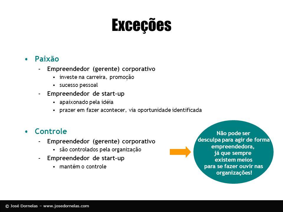 © José Dornelas – www.josedornelas.com Exceções Paixão –Empreendedor (gerente) corporativo investe na carreira, promoção sucesso pessoal –Empreendedor