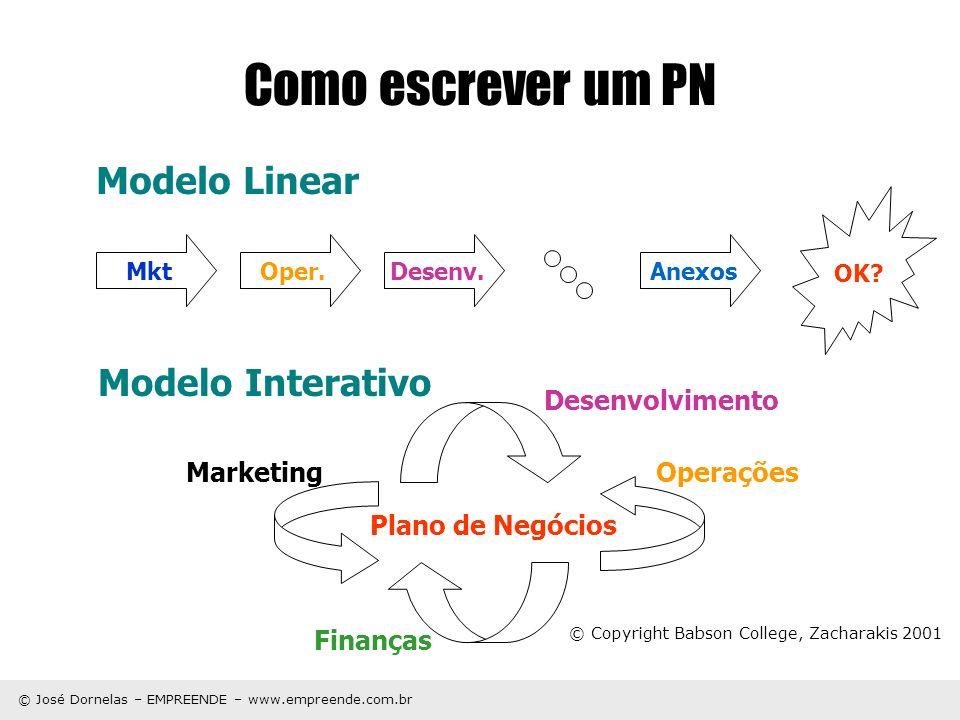 © José Dornelas – EMPREENDE – www.empreende.com.br Como escrever um PN MktOper.Desenv. Anexos OK? Modelo Linear Modelo Interativo Plano de Negócios Ma
