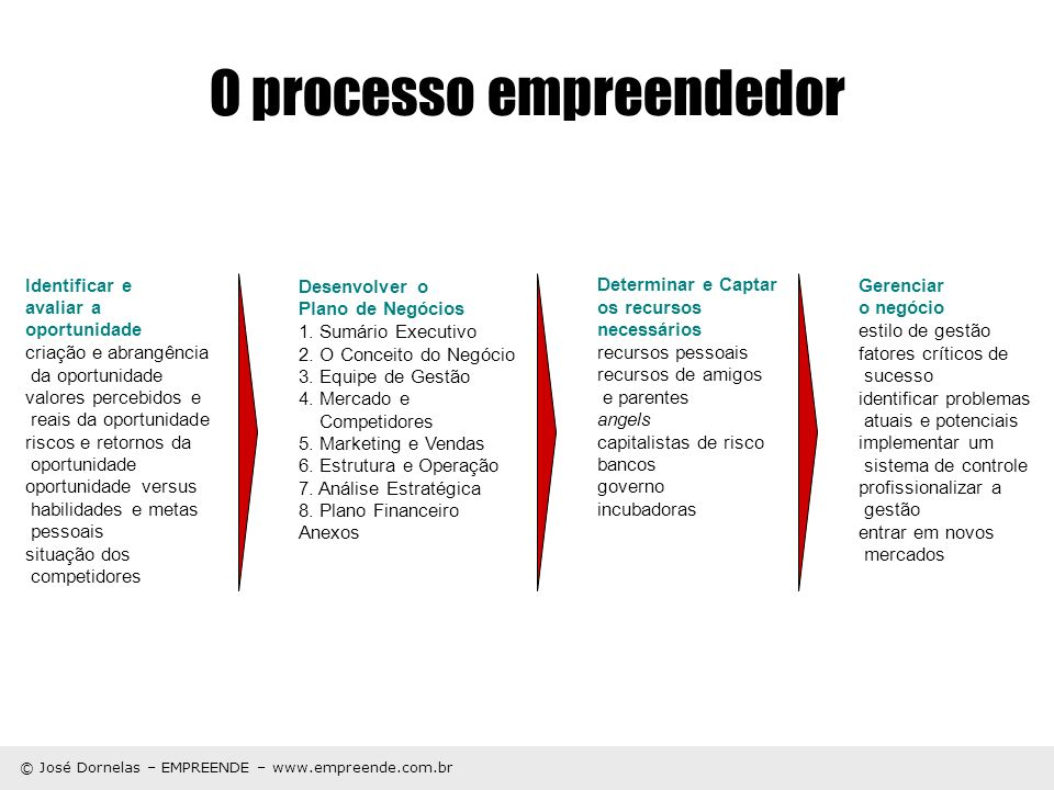 © José Dornelas – EMPREENDE – www.empreende.com.br O processo empreendedor Gerenciar o negócio estilo de gestão fatores críticos de sucesso identifica