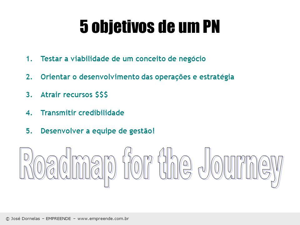 © José Dornelas – EMPREENDE – www.empreende.com.br 5 objetivos de um PN 1.Testar a viabilidade de um conceito de negócio 2.Orientar o desenvolvimento