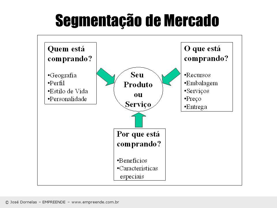 © José Dornelas – EMPREENDE – www.empreende.com.br Segmentação de Mercado