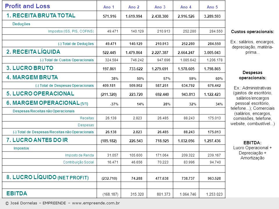 Profit and Loss Ano 1Ano 2Ano 3Ano 4Ano 5 1. RECEITA BRUTA TOTAL 571.916 1.619.994 2.438.300 2.916.526 3.289.593 Deduções Impostos (ISS, PIS, COFINS)4