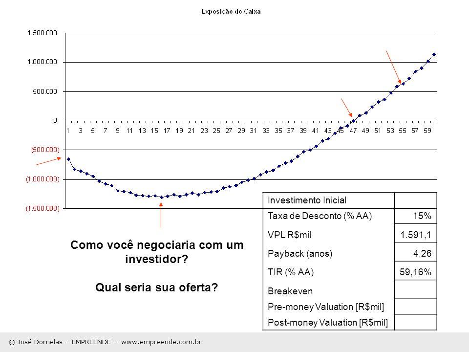 © José Dornelas – EMPREENDE – www.empreende.com.br Como você negociaria com um investidor? Qual seria sua oferta? Investimento Inicial Taxa de Descont