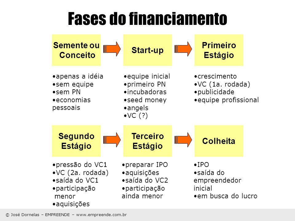 © José Dornelas – EMPREENDE – www.empreende.com.br Fases do financiamento Semente ou Conceito apenas a idéia sem equipe sem PN economias pessoais Star