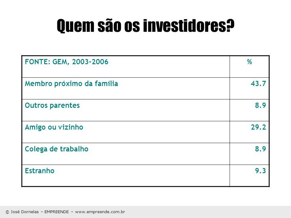© José Dornelas – EMPREENDE – www.empreende.com.br Quem são os investidores? FONTE: GEM, 2003-2006% Membro próximo da família43.7 Outros parentes8.9 A