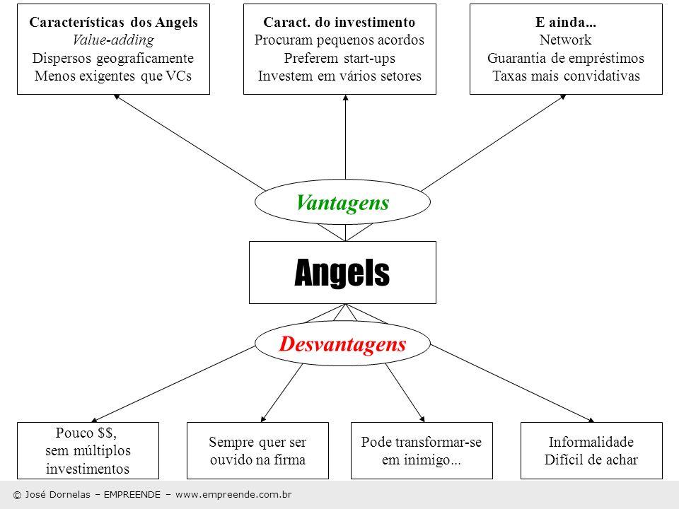 © José Dornelas – EMPREENDE – www.empreende.com.br Angels Vantagens Desvantagens Pouco $$, sem múltiplos investimentos Sempre quer ser ouvido na firma