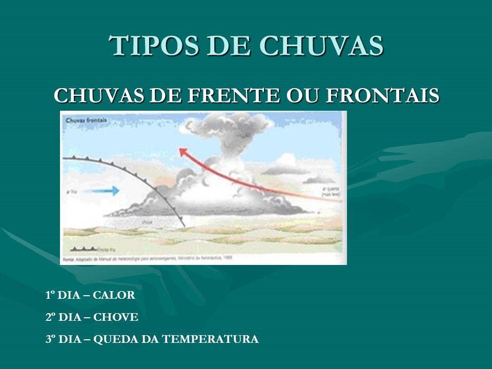 TIPOS DE CHUVAS CHUVAS DE FRENTE OU FRONTAIS 1º DIA – CALOR 2º DIA – CHOVE 3º DIA – QUEDA DA TEMPERATURA