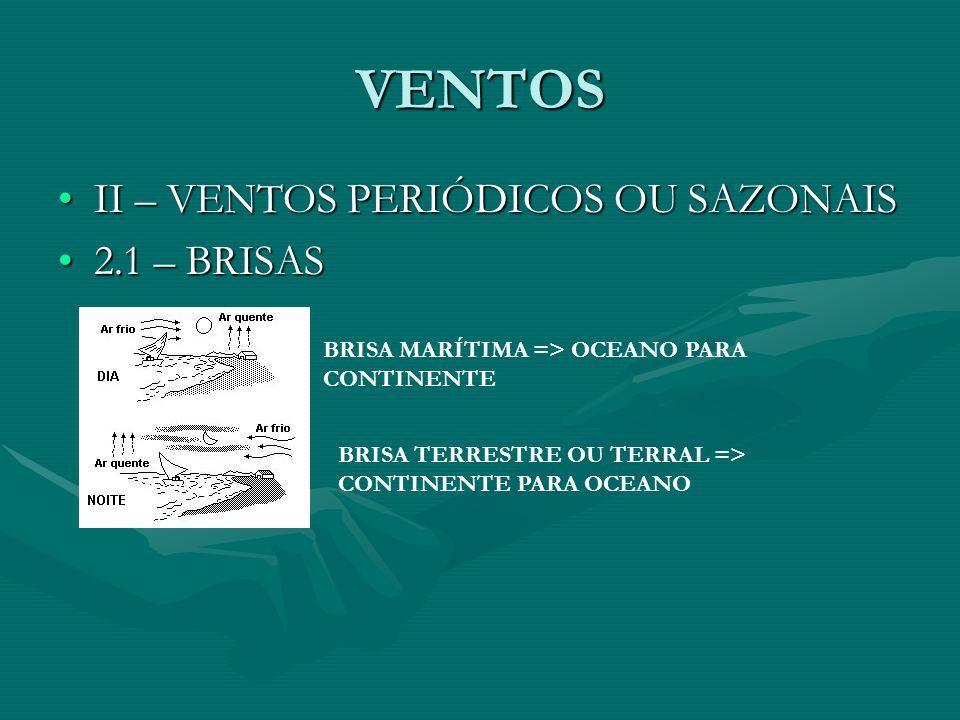 VENTOS II – VENTOS PERIÓDICOS OU SAZONAISII – VENTOS PERIÓDICOS OU SAZONAIS 2.1 – BRISAS2.1 – BRISAS BRISA MARÍTIMA => OCEANO PARA CONTINENTE BRISA TERRESTRE OU TERRAL => CONTINENTE PARA OCEANO