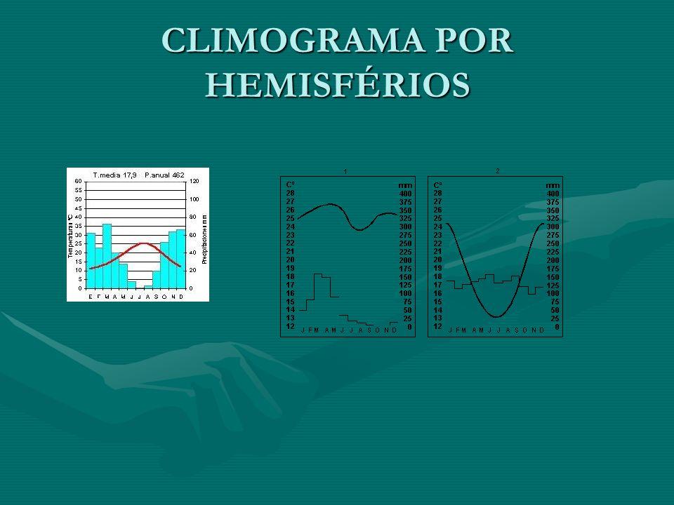 CLIMOGRAMA POR HEMISFÉRIOS