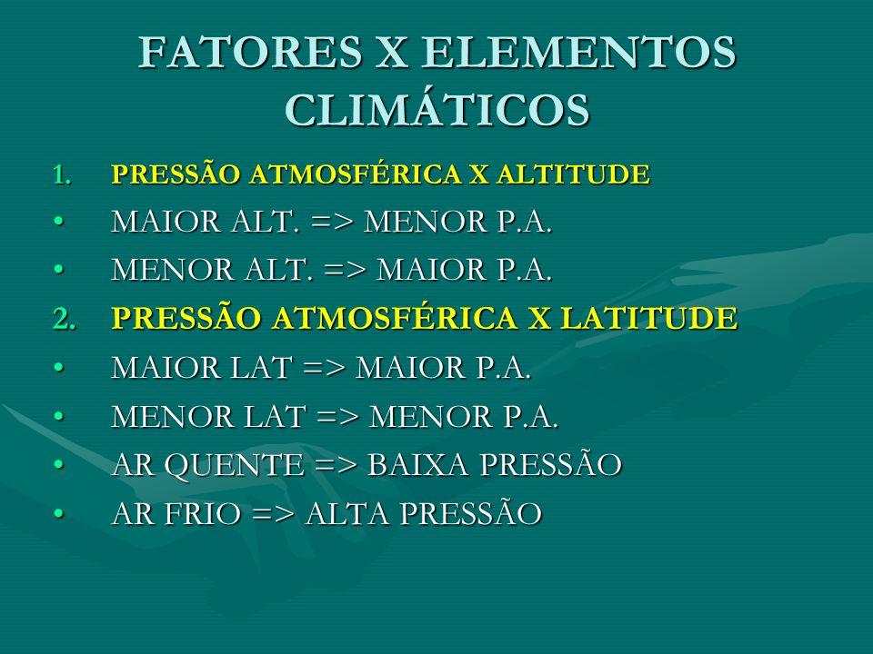 FATORES X ELEMENTOS CLIMÁTICOS 1.PRESSÃO ATMOSFÉRICA X ALTITUDE MAIOR ALT. => MENOR P.A.MAIOR ALT. => MENOR P.A. MENOR ALT. => MAIOR P.A.MENOR ALT. =>