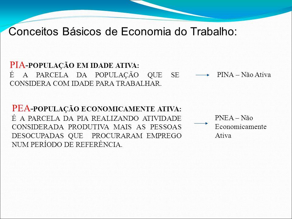 Conceitos Básicos de Economia do Trabalho: PEA – População Economicamente Ativa de 10 a 65 anos e classificados como ocupados e desocupados.