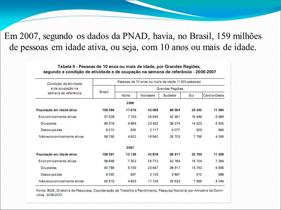 Fonte IBGE Total 159 98 60 31 8 90 Divisão da população no Brasil, quanto ao trabalho 190