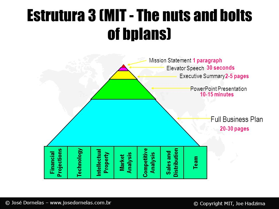 © José Dornelas – www.josedornelas.com.br Estrutura 3 (MIT - The nuts and bolts of bplans) Technology Intellectual Property Market Analysis Competitiv