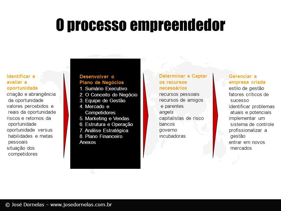 © José Dornelas – www.josedornelas.com.br Sumário Executivo O SE diz: Quem você é Qual é sua estratégia/visão O que você está fazendo e o propósito de fazê-lo Qual é seu mercado Quanto $$ você precisa e o que fará com ele Quais são suas vantagens competitivas O SE não é: Um resumo do PN Uma introdução Um prefácio Uma coletânia de highlights O SE é o PN em miniatura!!!!!!