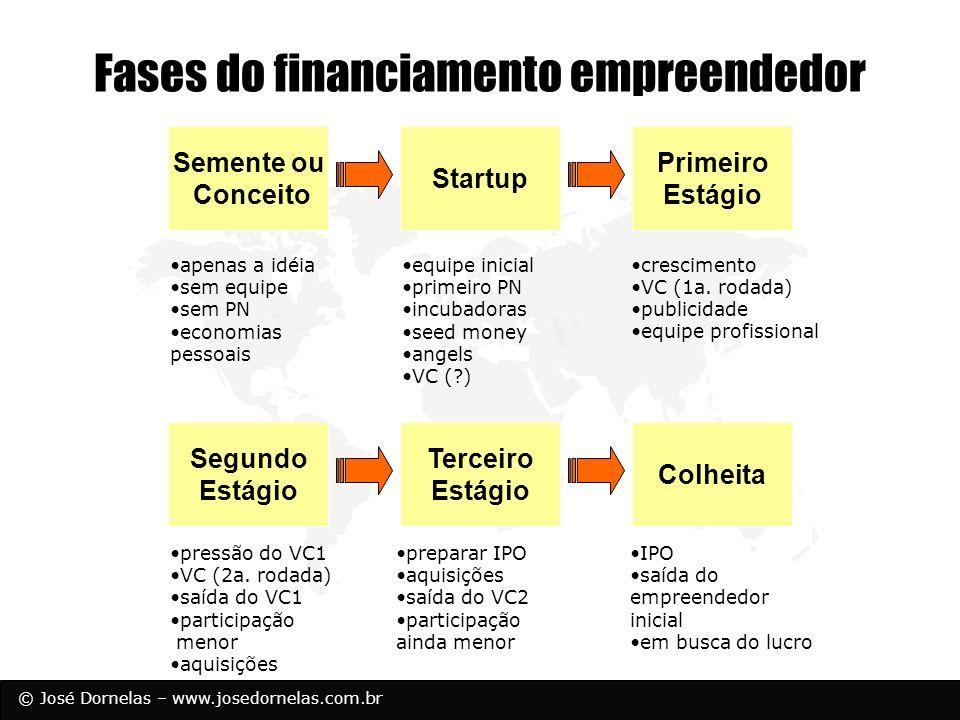 © José Dornelas – www.josedornelas.com.br Fases do financiamento empreendedor Semente ou Conceito apenas a idéia sem equipe sem PN economias pessoais
