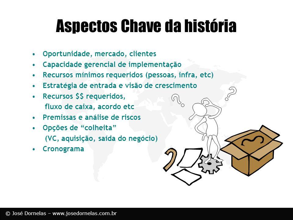 © José Dornelas – www.josedornelas.com.br Aspectos Chave da história Oportunidade, mercado, clientes Capacidade gerencial de implementação Recursos mí