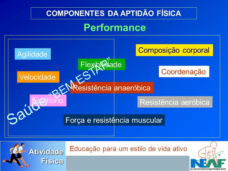 AtividadeFísica Educação para um estilo de vida ativo Aptidão Física Relacionada à Performance Inclui componentes necessários para uma performance máxima no trabalho ou nos esportes de alto rendimento.