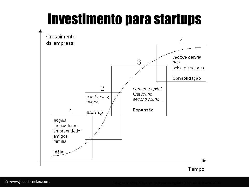 © www.josedornelas.com Financiando o negócio Pessoal Família e Amigos Angels Funcionários Venture Capital Bancos de Investimento Bancos Mercantis Parceiros Estratégicos Equidade: