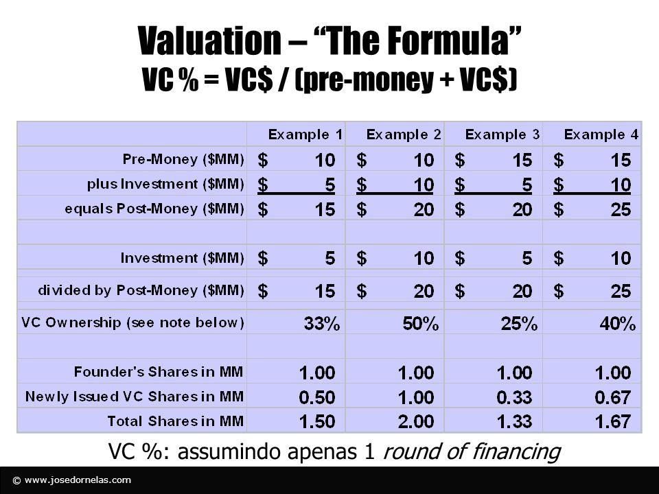 © www.josedornelas.com Valuation – The Formula VC % = VC$ / (pre-money + VC$) VC %: assumindo apenas 1 round of financing