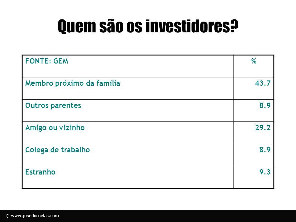 © www.josedornelas.com Quem são os investidores? FONTE: GEM% Membro próximo da família43.7 Outros parentes8.9 Amigo ou vizinho29.2 Colega de trabalho8