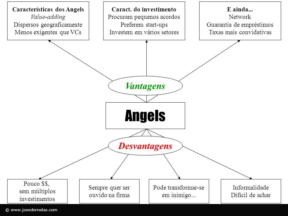 © www.josedornelas.com Características dos Angels (US) Quantia reservada para investimentos $40,000 - $ 1 M Investimento típico por deal $25,000 - $500,000 % (equity) investidores geralmente recebem 1 – 50% em um deal Angels serial investors 5 - 100% Idade média dos angel investors 40 - 55 Angels que preferem co-investir 20 – 100% Deals nos quais há co-investimento 20 – 100%