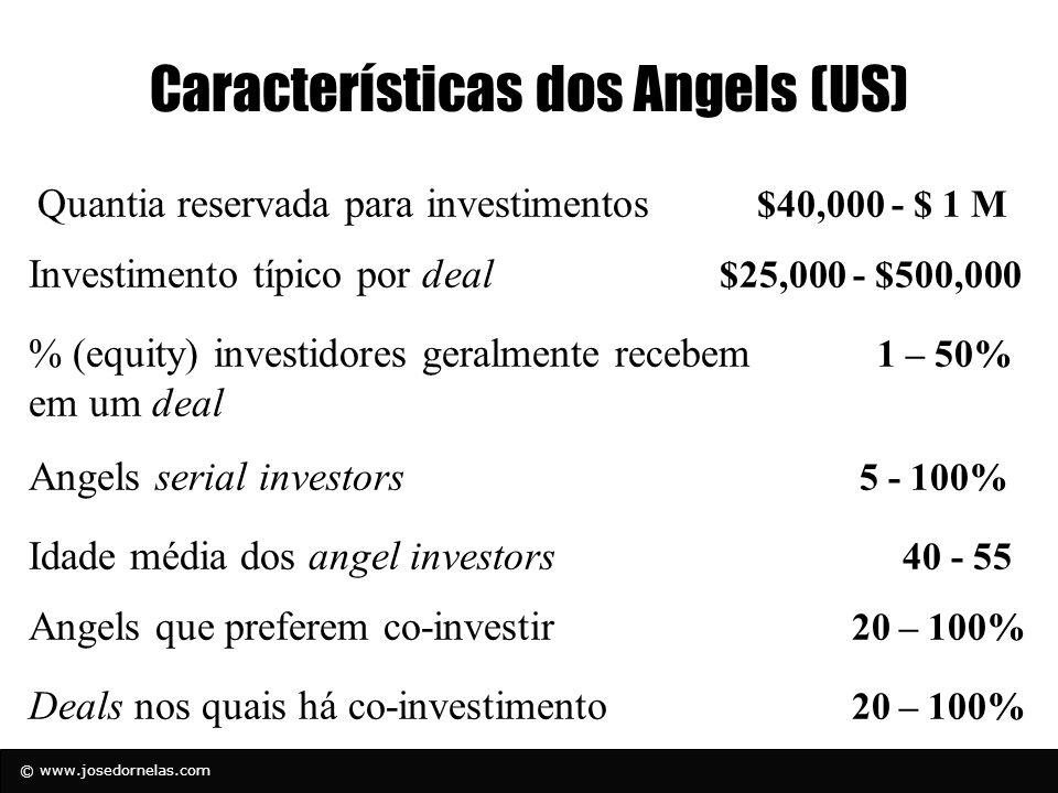 © www.josedornelas.com Características dos Angels (US) Quantia reservada para investimentos $40,000 - $ 1 M Investimento típico por deal $25,000 - $50