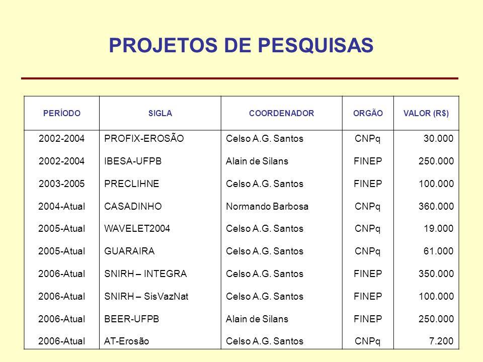 PROJETOS DE PESQUISAS PERÍODOSIGLACOORDENADORORGÃOVALOR (R$) 2002-2004 2003-2005 2004-Atual 2005-Atual 2006-Atual PROFIX-EROSÃO IBESA-UFPB PRECLIHNE C