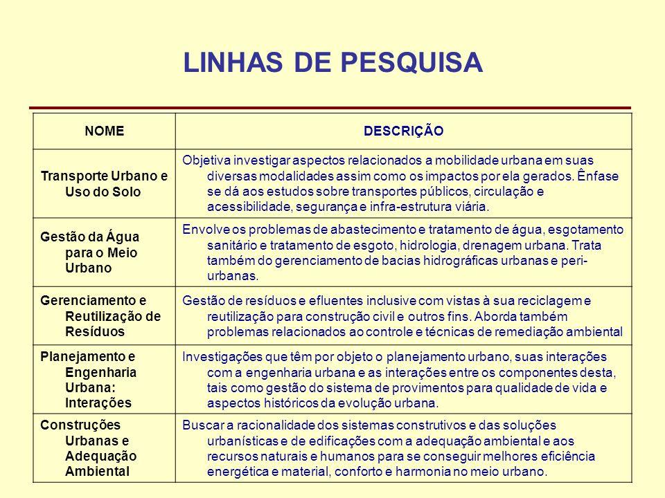 PROJETOS DE PESQUISAS PERÍODOSIGLACOORDENADORORGÃOVALOR (R$) 2002-2004 2003-2005 2004-Atual 2005-Atual 2006-Atual PROFIX-EROSÃO IBESA-UFPB PRECLIHNE CASADINHO WAVELET2004 GUARAIRA SNIRH – INTEGRA SNIRH – SisVazNat BEER-UFPB AT-Erosão Celso A.G.