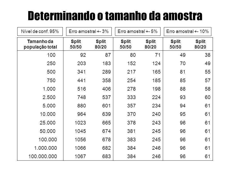 Determinando o tamanho da amostra Tamanho da população total Split 50/50 Split 80/20 Split 50/50 Split 80/20 Split 50/50 Split 80/20 100928780714938 2
