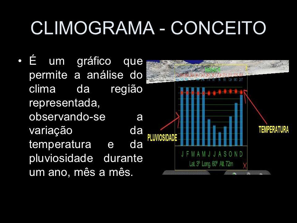 CLIMA Conceito: conjunto das variações de tempo em um determinado lugar.