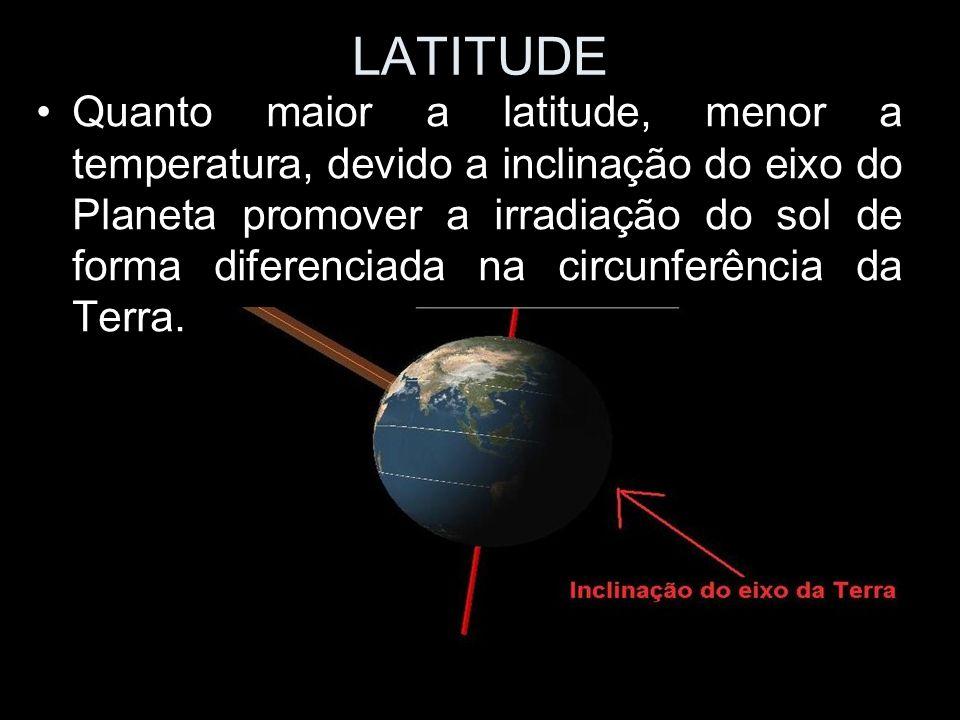 LATITUDE Quanto maior a latitude, menor a temperatura, devido a inclinação do eixo do Planeta promover a irradiação do sol de forma diferenciada na ci