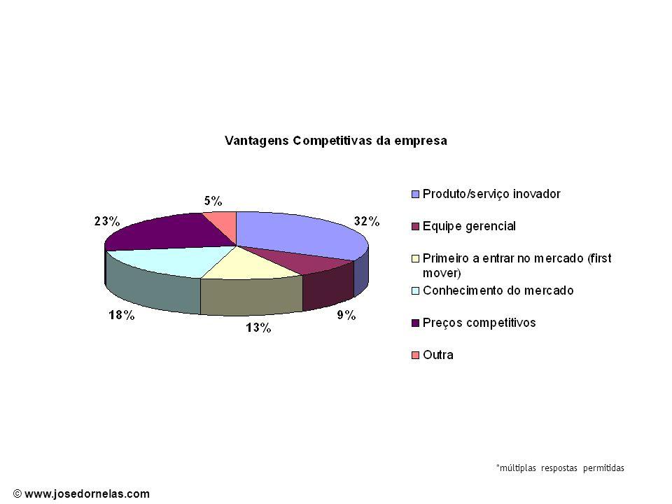 © www.josedornelas.com *múltiplas respostas permitidas