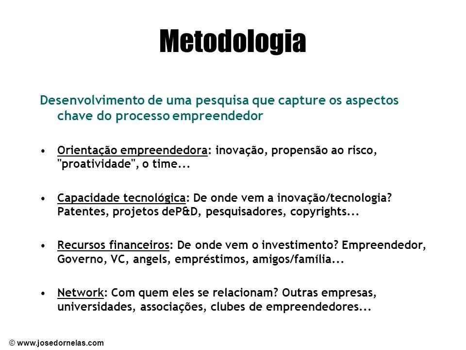 © www.josedornelas.com Metodologia Desenvolvimento de uma pesquisa que capture os aspectos chave do processo empreendedor Orientação empreendedora: inovação, propensão ao risco, proatividade , o time...