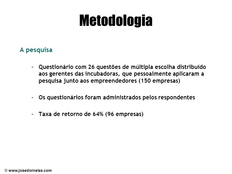 © www.josedornelas.com Metodologia A pesquisa –Questionário com 26 questões de múltipla escolha distribuído aos gerentes das incubadoras, que pessoalmente aplicaram a pesquisa junto aos empreendedores (150 empresas) –Os questionários foram administrados pelos respondentes –Taxa de retorno de 64% (96 empresas)