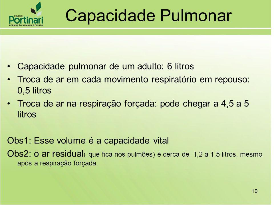 Capacidade Pulmonar Capacidade pulmonar de um adulto: 6 litros Troca de ar em cada movimento respiratório em repouso: 0,5 litros Troca de ar na respir