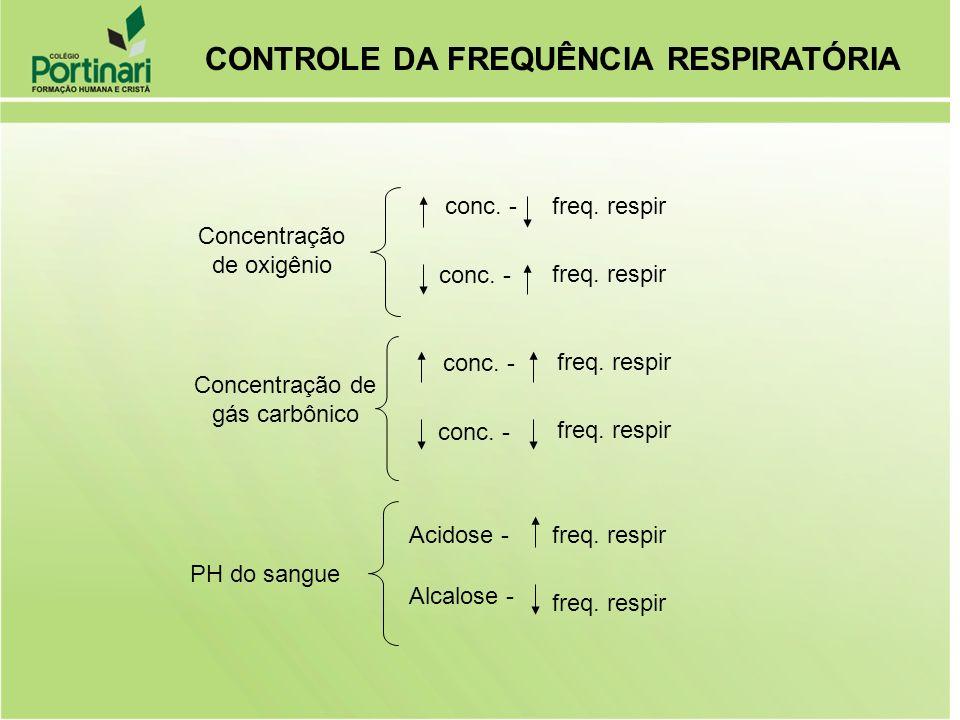 Concentração de oxigênio conc. -freq. respir conc. - freq. respir Concentração de gás carbônico conc. - freq. respir conc. - freq. respir PH do sangue